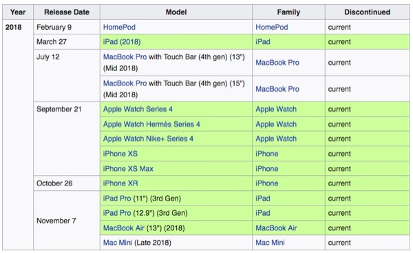 Apple products shipped in 2018.