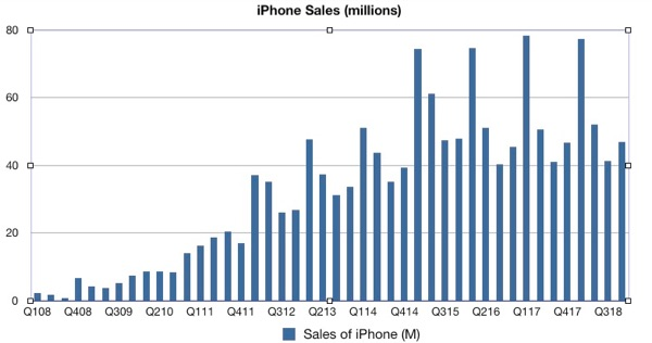 iPhone sales flattening.