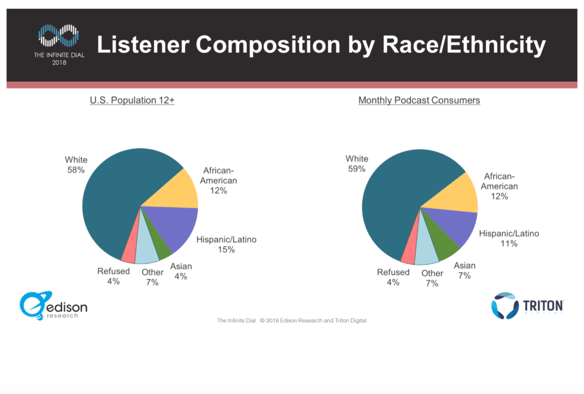 image of podcast diversity pie charts
