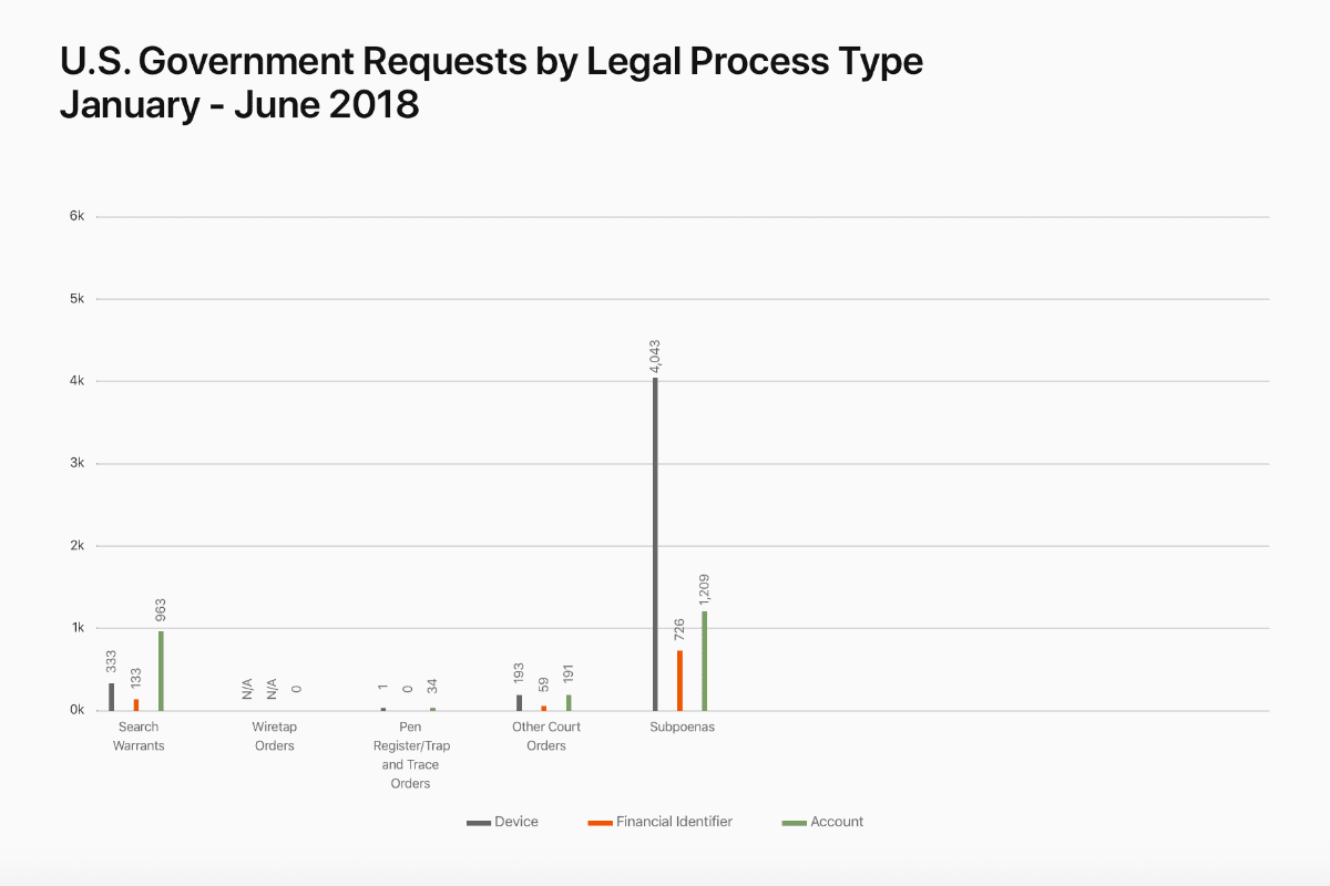 chart showing us government device requests