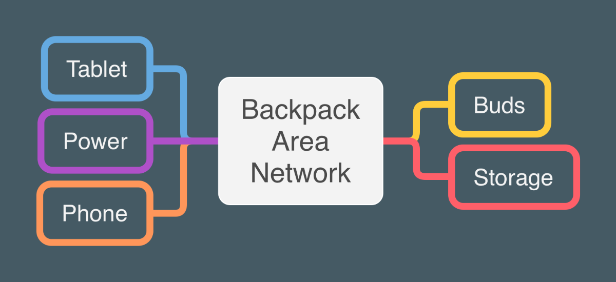 image of body area network mind map