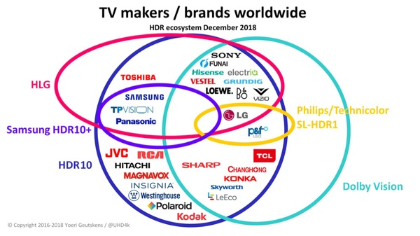 HDR Tracker for TV Brands