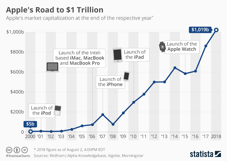 Infographic: Apple's Road to $1 Trillion | Statista