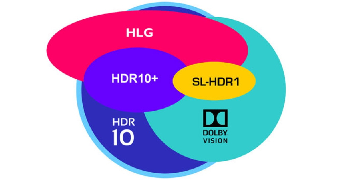 9995298fe HDR For 4K/UHD TV: These Cool Diagrams Walk Us Through It - The Mac ...