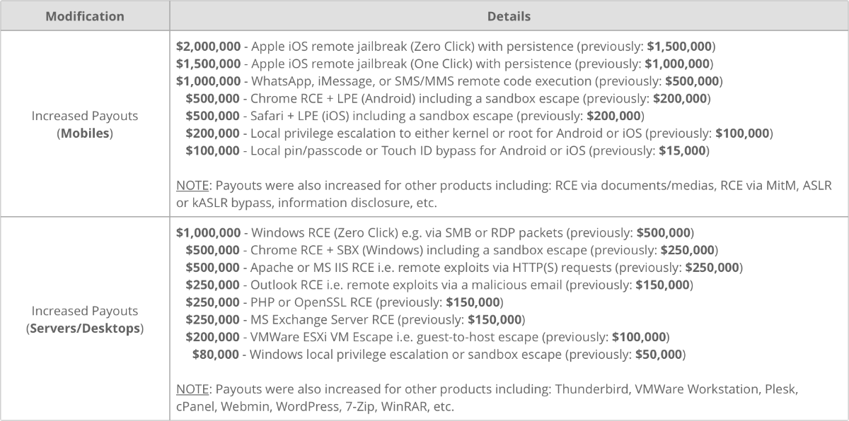 zerodium list of exploits