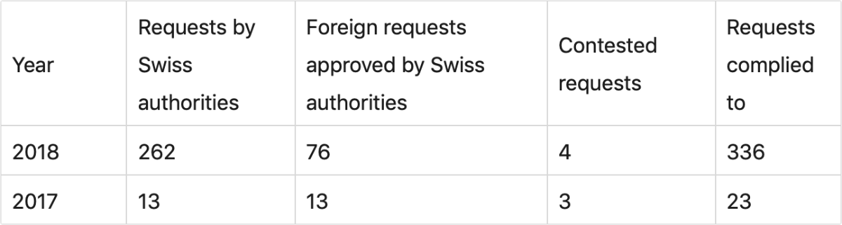 chart of government requests to protonmail