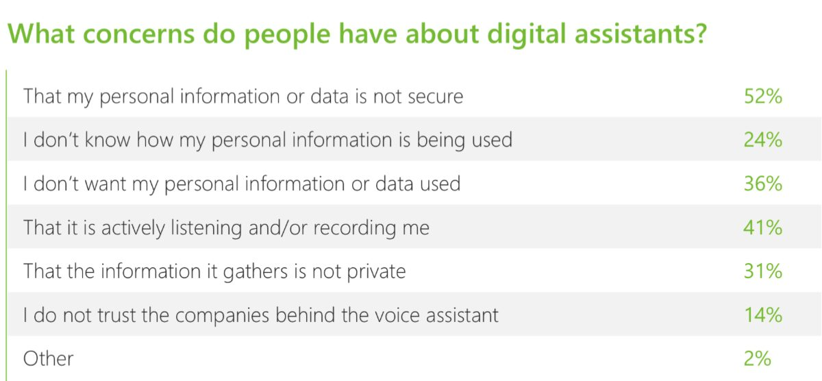 Image of concerns people have from 2019 voice report