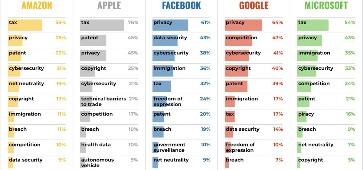 Apple lobbying chart