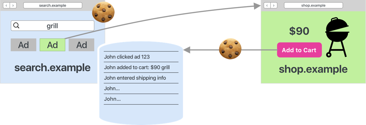 Privacy Preserving Ad Click Attribution