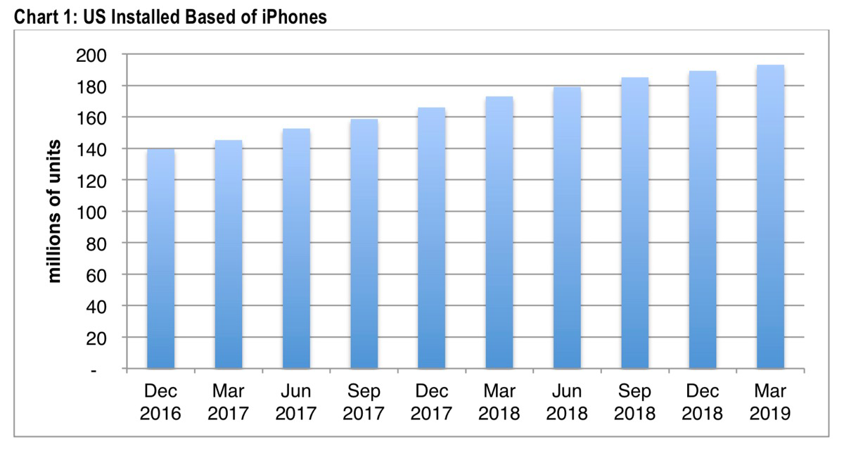 CIRP chart of u.s. installed base of iphones