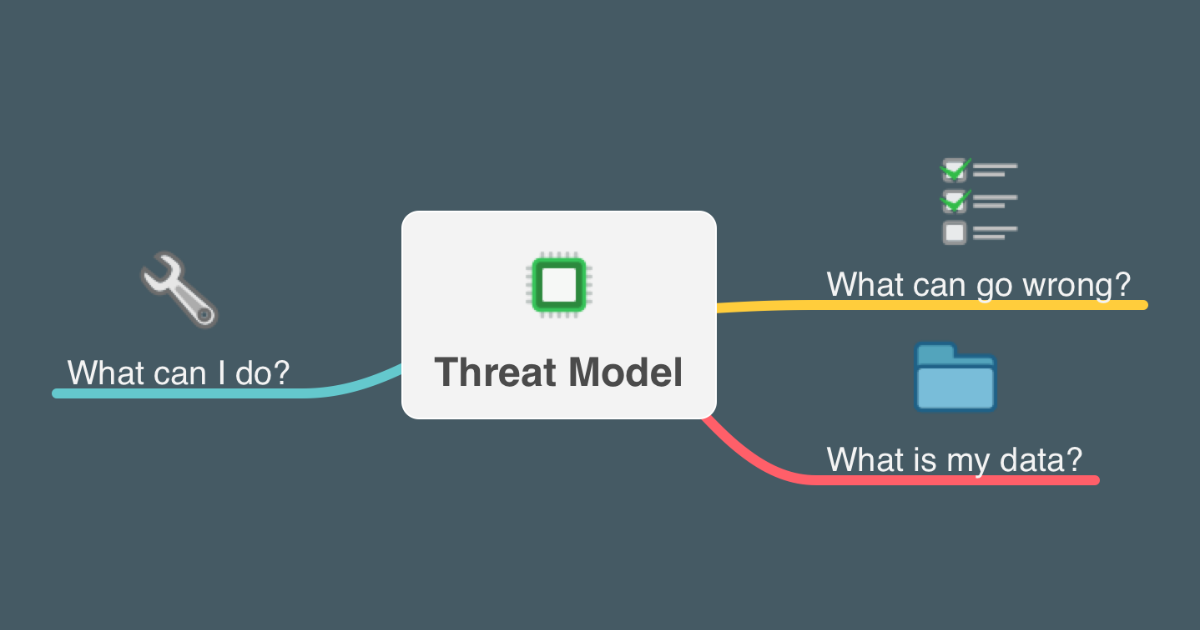 Threat model mind map