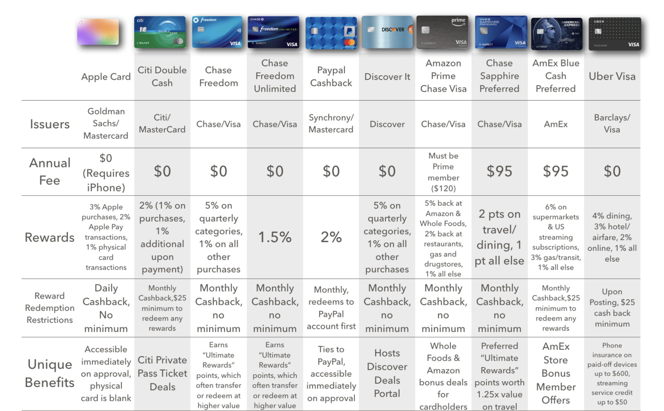 apple card comparison chart