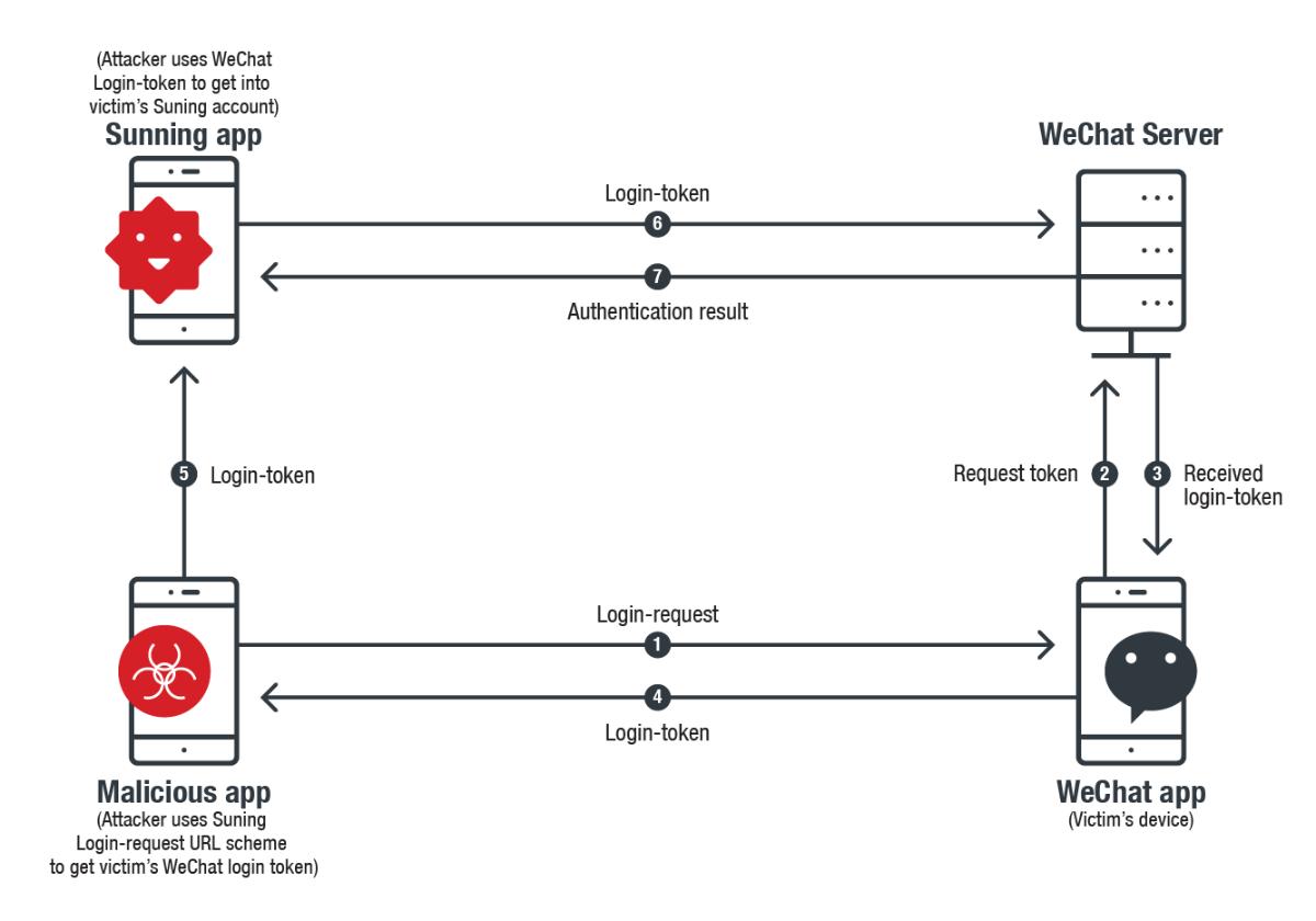 iOS URL scheme hijacking example