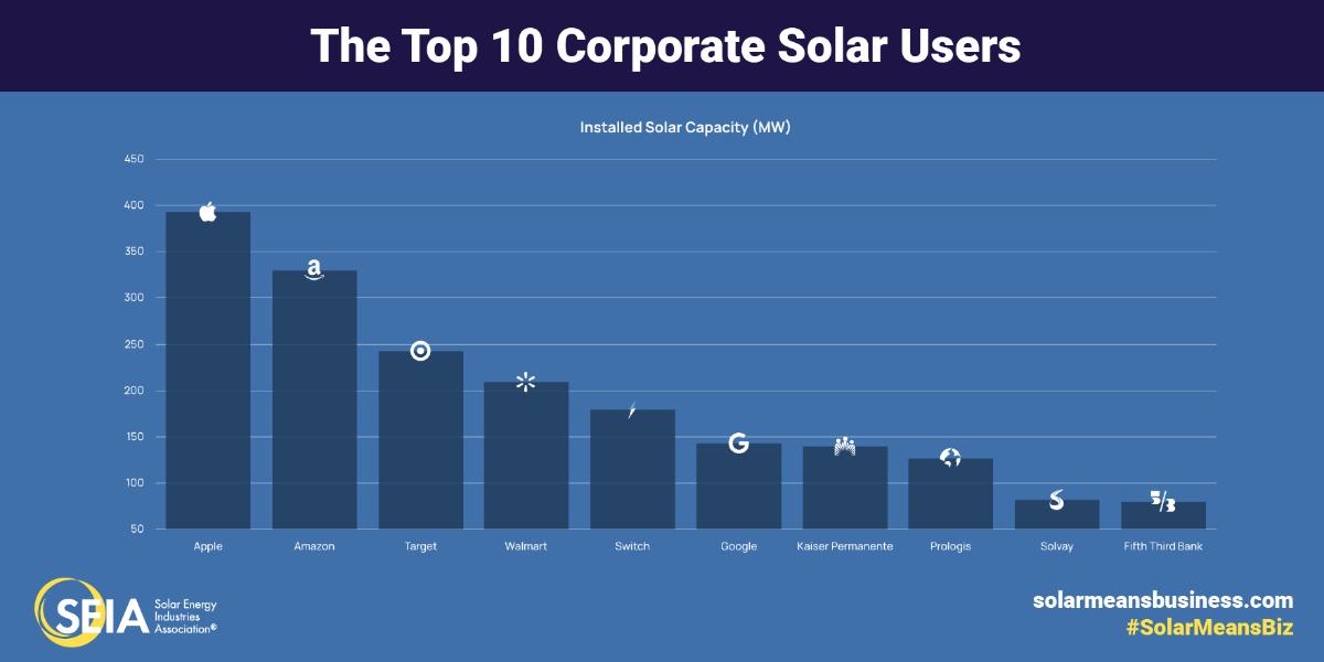 top 10 corporate solar energy usage