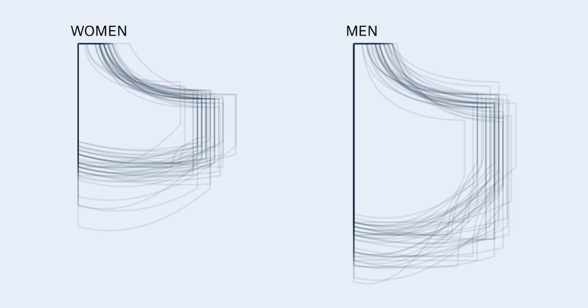 Visualizing Men's Pockets Versus Women's Pockets