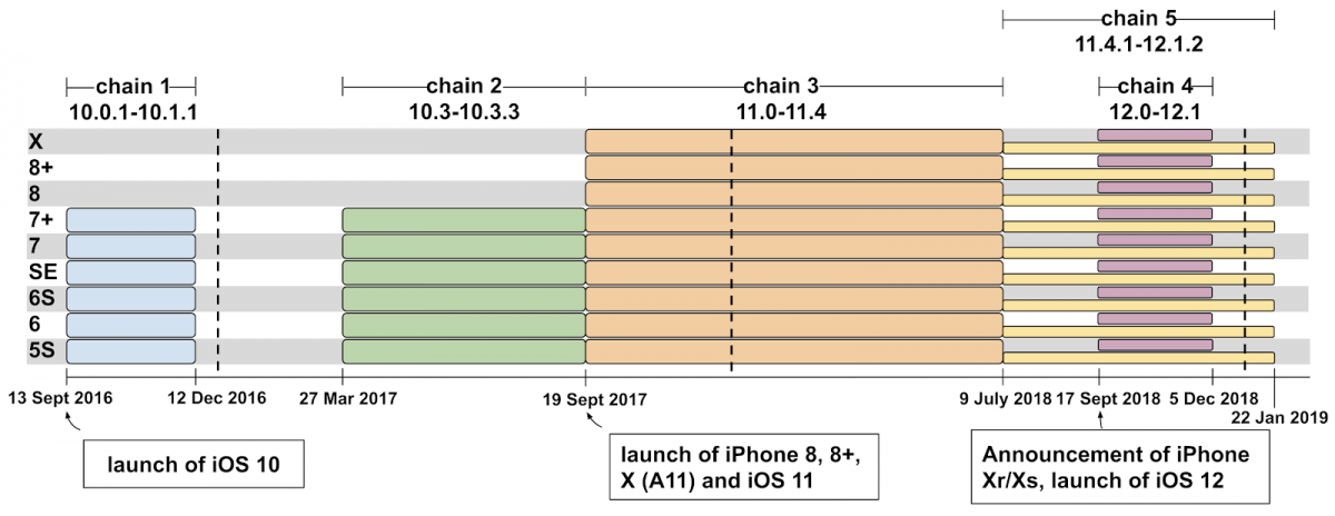 iOS exploit chains malicious websites hacking iphones