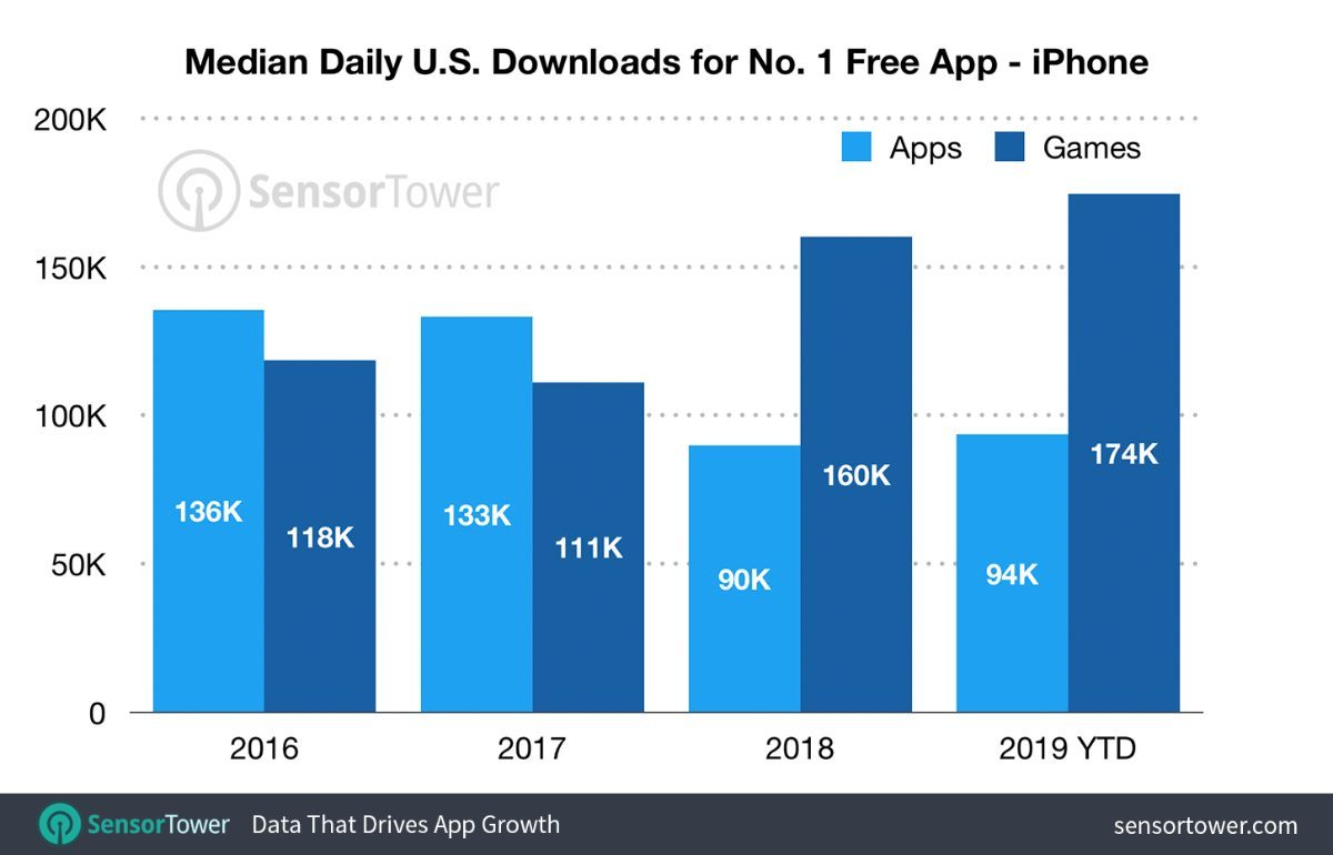 app downloads to hit number one