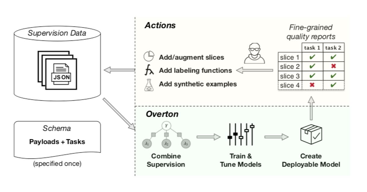 Overton diagram