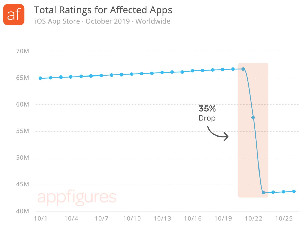 chart of app ratings