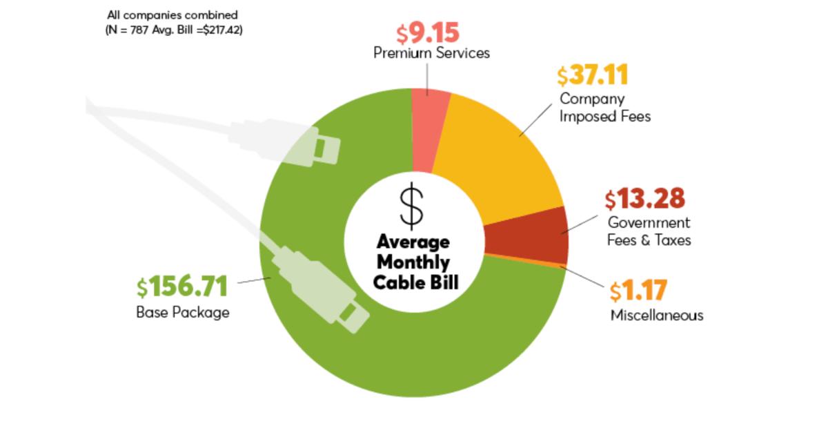 chart of hidden fees