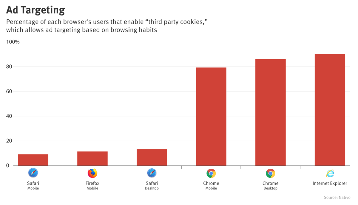 Ad targeting chart for browsers
