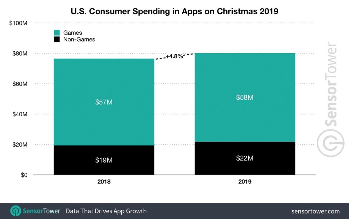 2019 consumer spending on Christmas