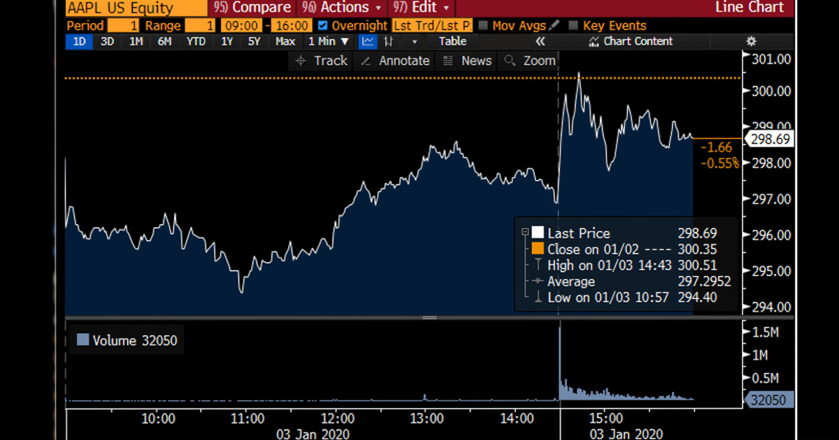 Apple stock hits a record high (Image credit: Bloomberg)