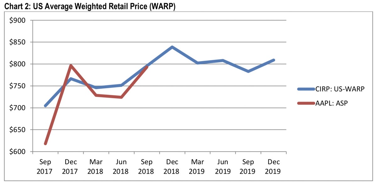 Us average weighted retail price for iphones