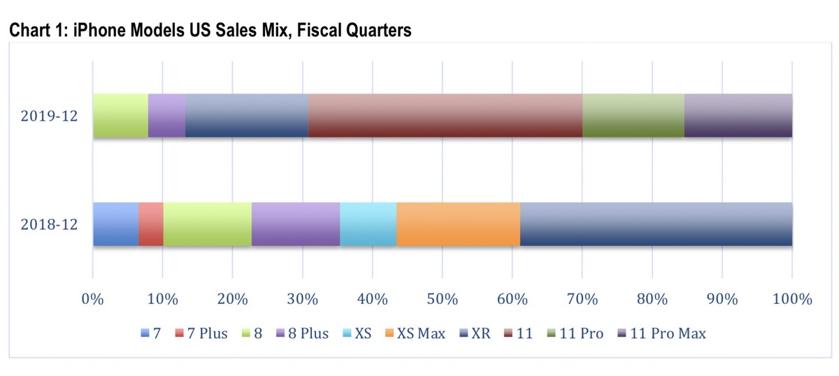 iPhone models us sales mix, fiscal quarters