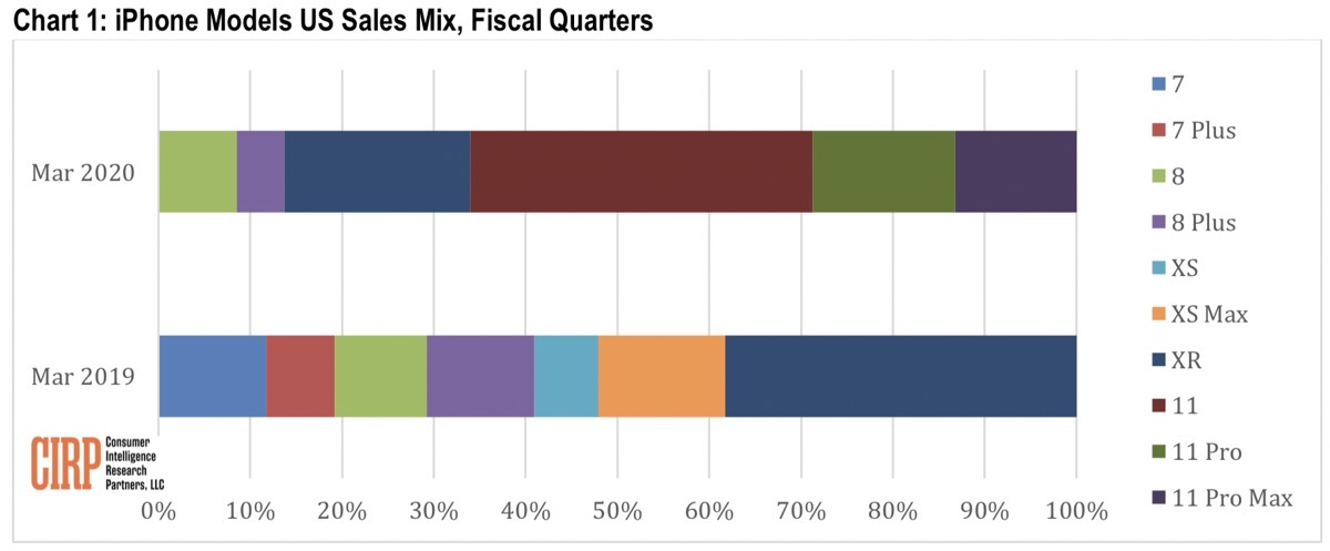Chart 1: iPhone models us sales mix, fiscal quarters