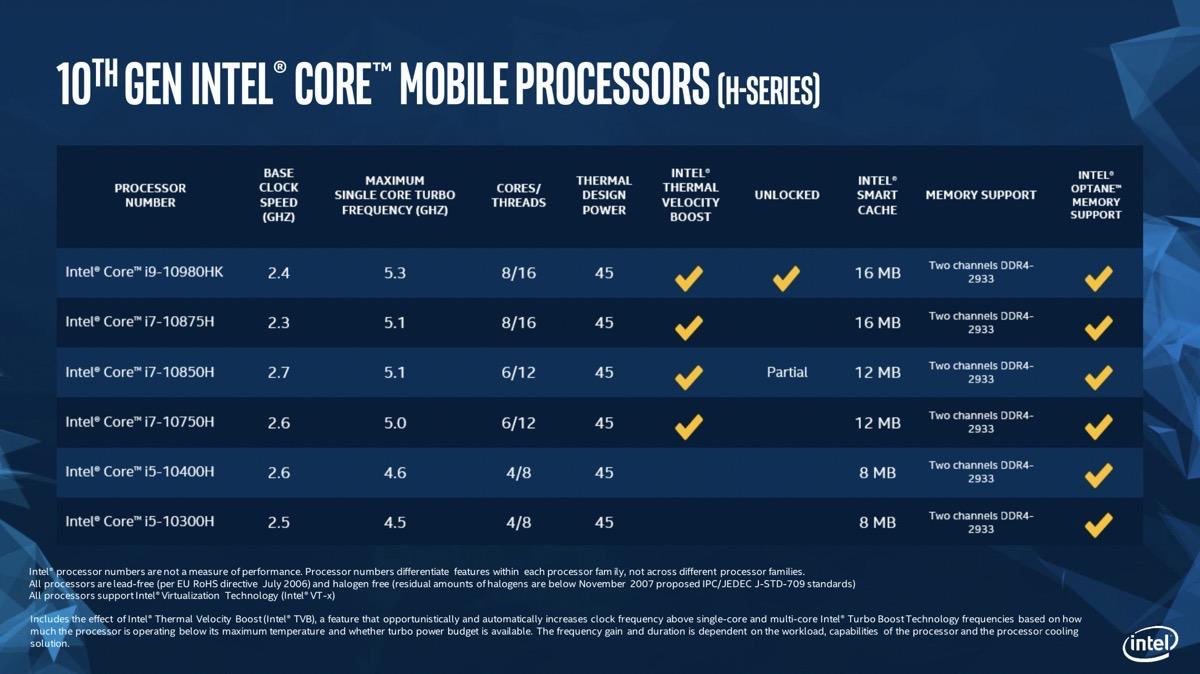 Intel 10th gen chip chart