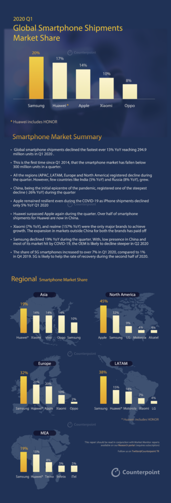 2020 Q1 Smartphone shipments infographic from Counterpoint