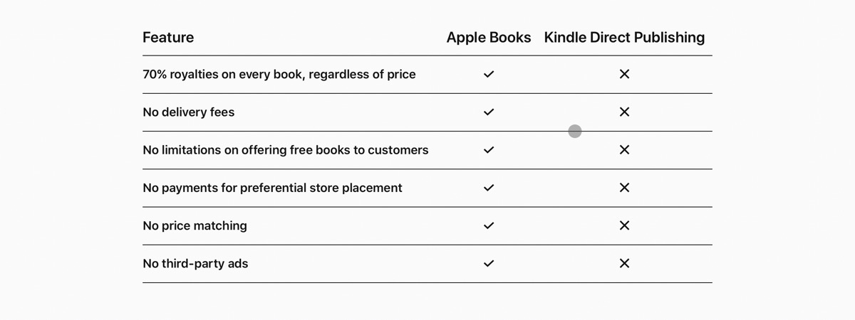 Why publish on Apple Books chart