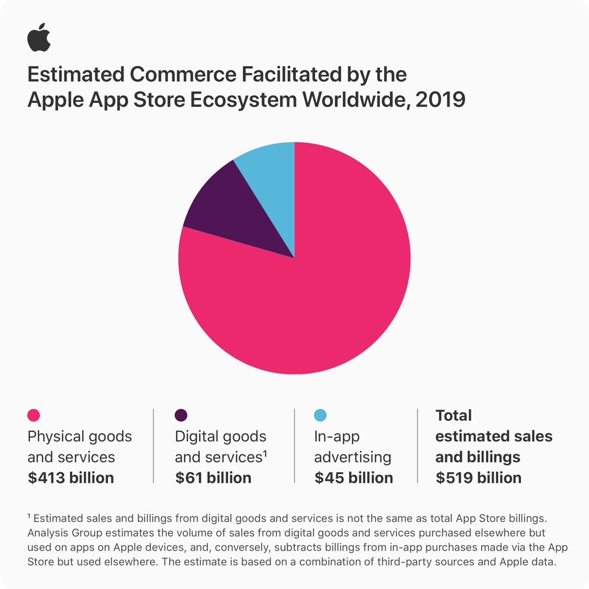 App Store infographic showing statistics from 2019.