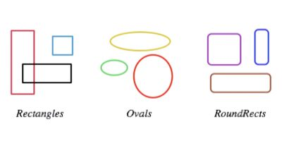 Image showing examples of rectangles, ovals, and rounded rectangles.