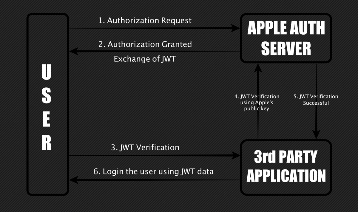This diagram represents how the JWT creation and validation works.