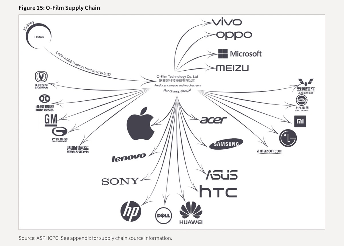 Chart showing apple supplier o-film's supply chain