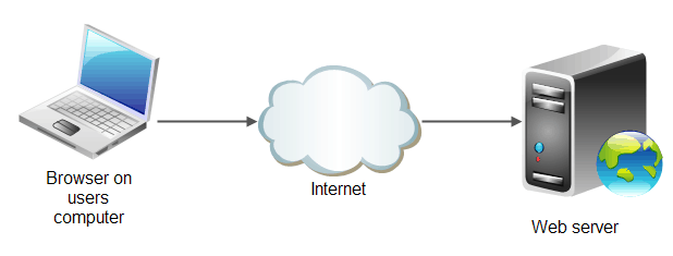Laptop to Cloud to Server Diagram
