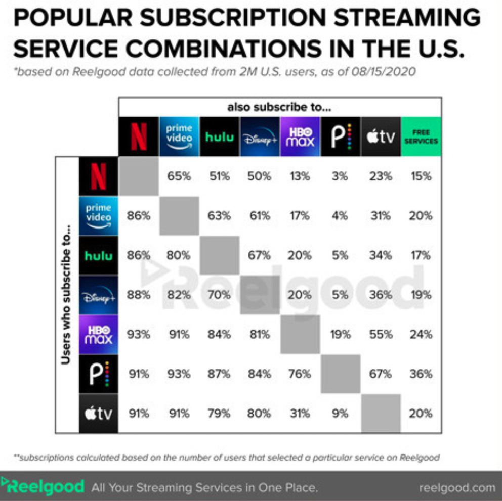 Reelgood streaming service data