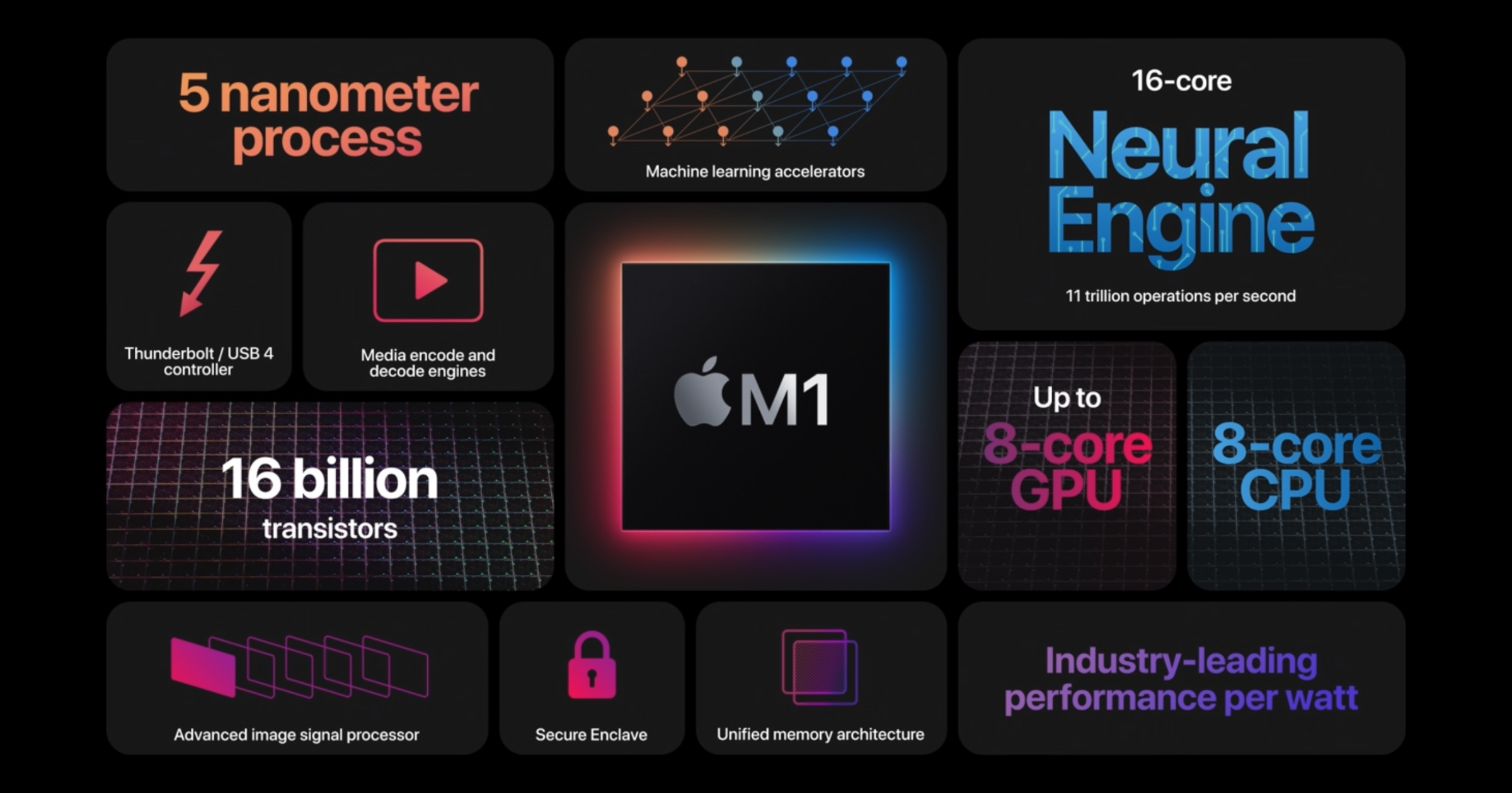 M1 chip breakdown
