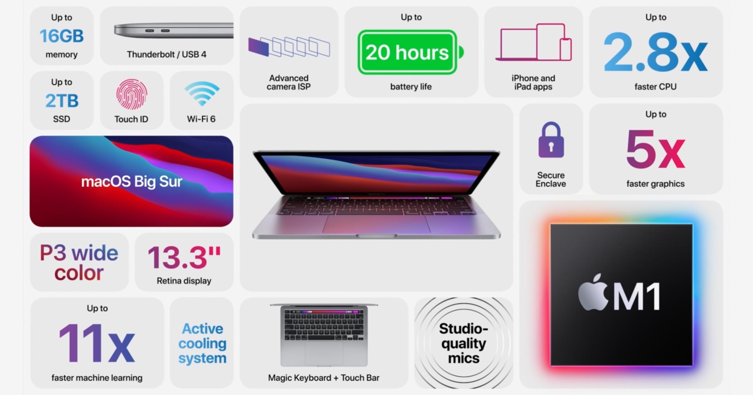 Breakdown of new M1 MacBook Pro features