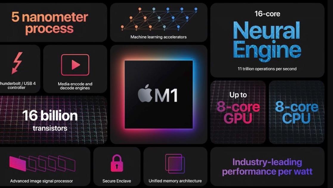 M1 Technology