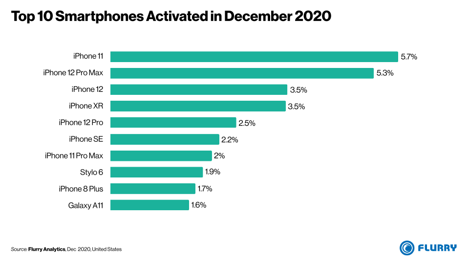 iPhone 11 Was Most Popular New Device During December 2020