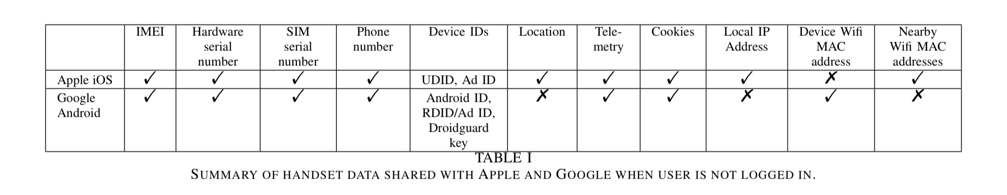 Apple google data collection study Table 1