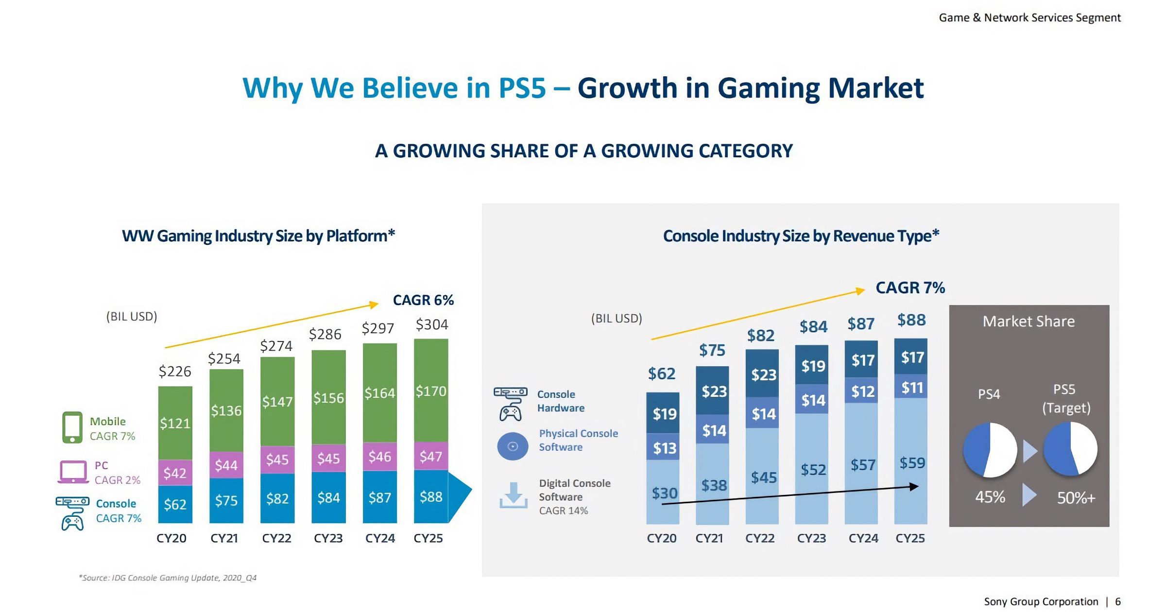 Sony PS5 presentation slide