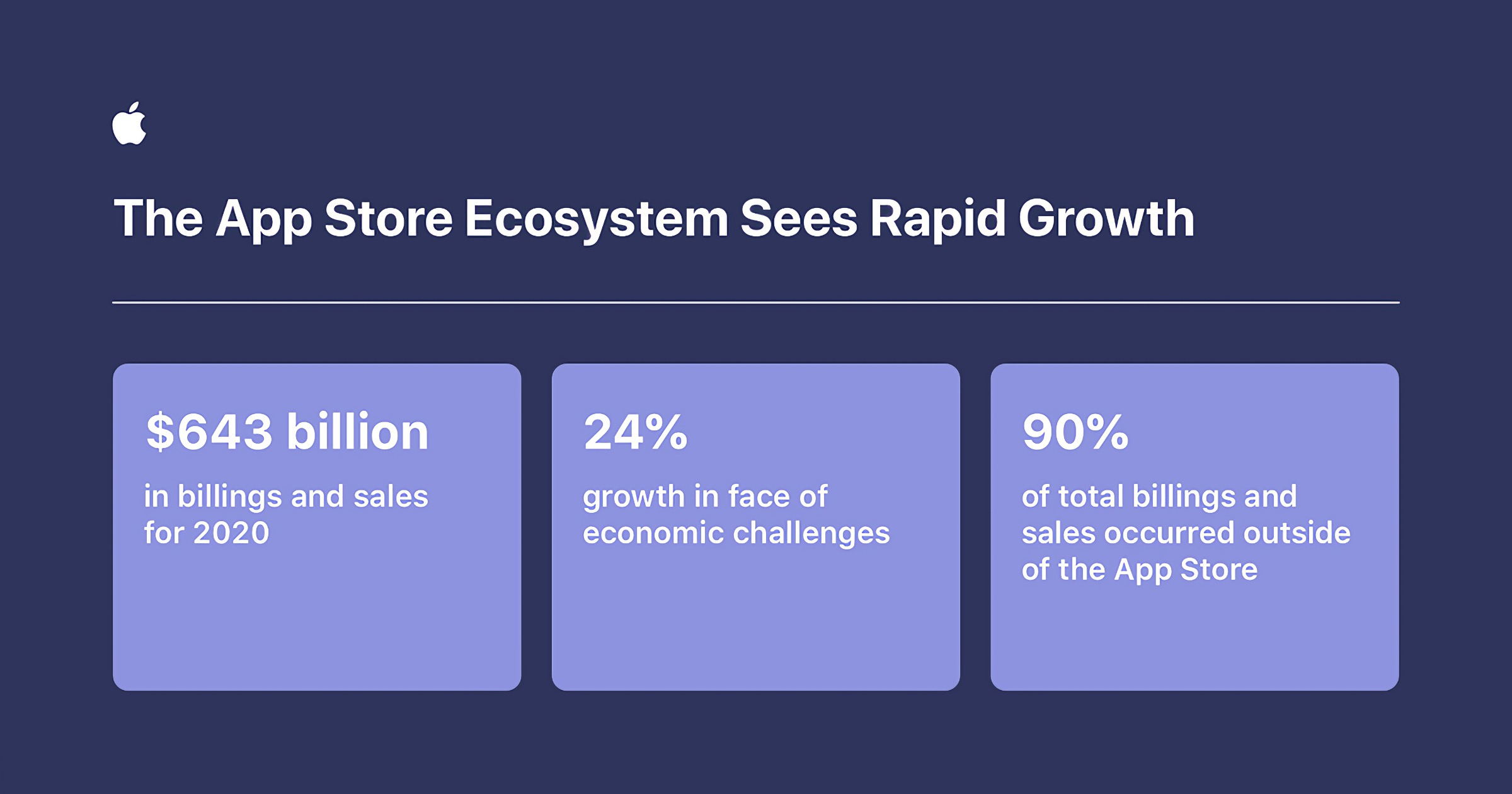 App Store ecosystem growth in 2020