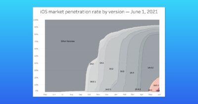 iOS market penetration