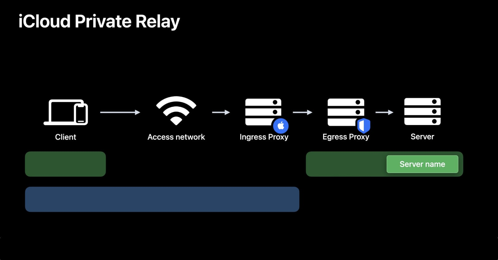At this week's WWDC Keynote, Apple announced iCloud Private Relay, a privacy feature aimed towards further separating you and your browsing activity