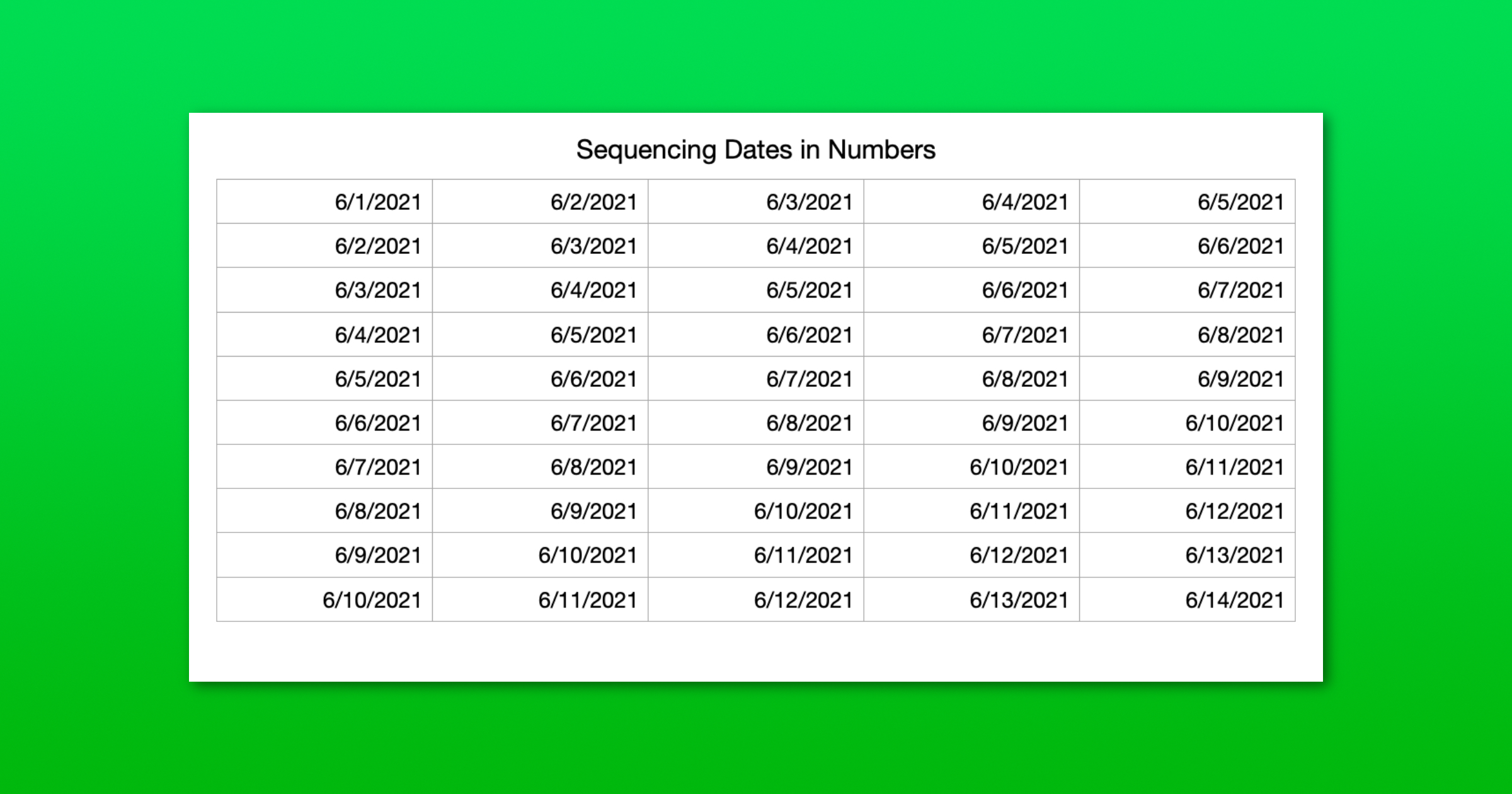 sequencing dates in numbers