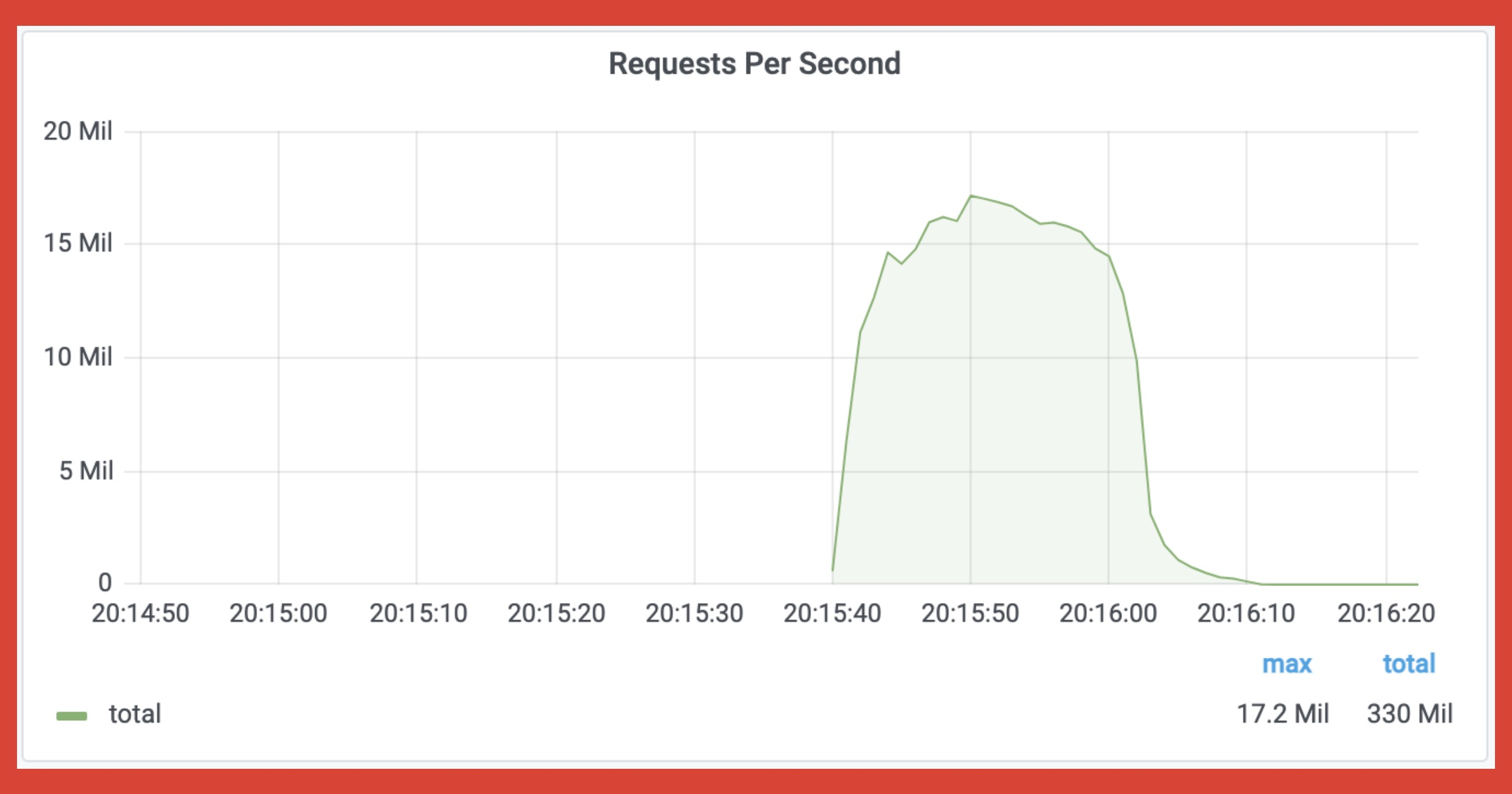 17 million rps DDoS Cloudflare